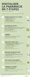 Infographie - les 7 étapes du digital à l'officine