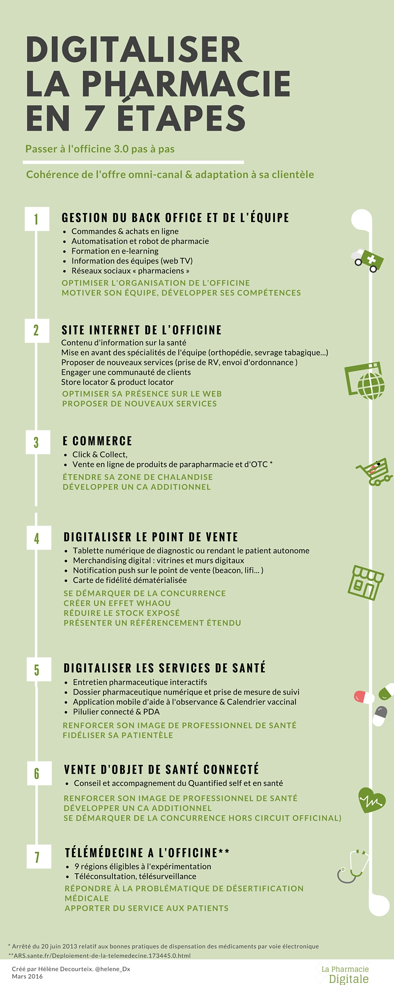 Infographie - les 7 étapes du digital à l'officine