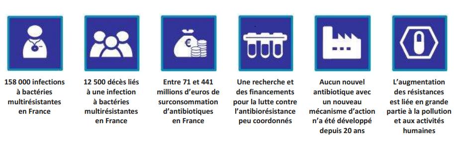 http://social-sante.gouv.fr/IMG/pdf/rapport_antibiotiques.pdf