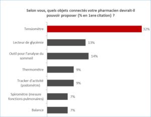 Résultat-du-sondage-ifop-pour-phr-le-regard-des-francais-sur-le-pharmacie-et-les-objets-connectes-sante-janvier-2015
