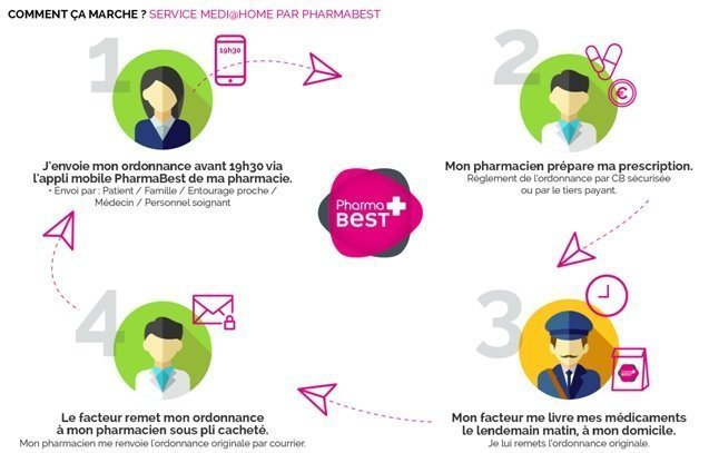 Application Pharmabest PradoMermoz@home Sources : Pharmabest et GooglePlay