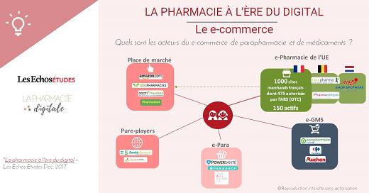 Mapping des acteurs du e-commerce de parapharmacie et des médicaments - Les Echos Etudes & La Pharmacie Digitale