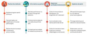 Source : solidarites-sante.gouv.fr Rapport Health Data Hub