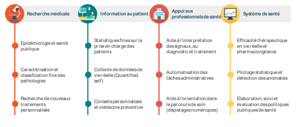 Source : solidarites-sante.gouv.fr Rapport Health Data Hub
