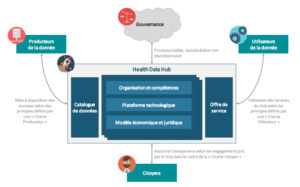 Schéma_fonctionnel_HealthData_Hub_SourceRapport Health Data Hub
