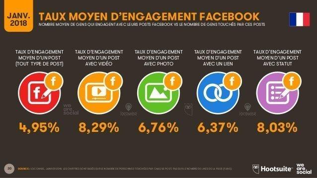 Taux moyen d'engagement des posts sur Facebook- Baromètre We are soical & Hootsuite - Janv. 2018