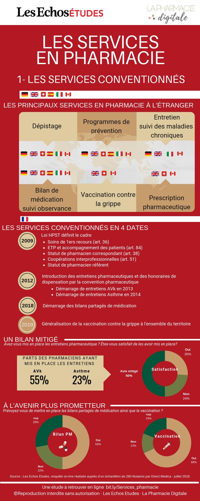 Infographie 1 : les services conventionnées en pharmacie