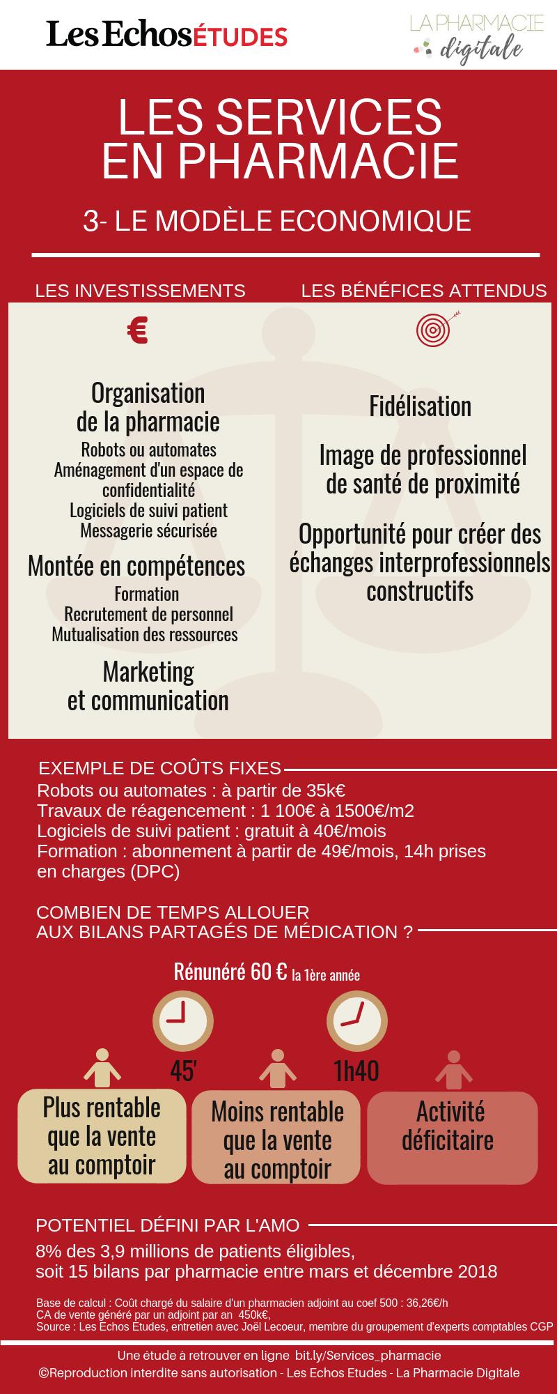 Infographie 3 : le modèle économique du service en pharmacie