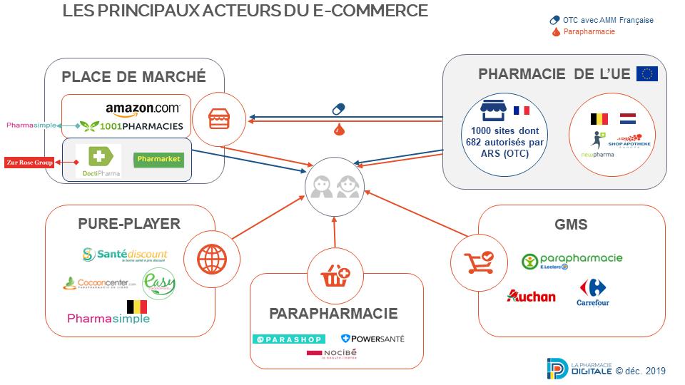 Les acteurs du e-commerce des médicaments sans ordonnance et de parapharmacie. Décembre 2019
